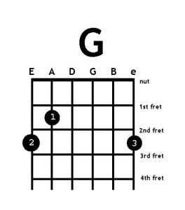 g chord guitar finger position  How to Play the G