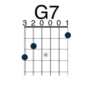 G 7 Chord Guitar G7 Chord on Guitar