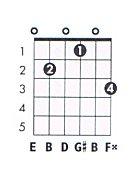 E7 Chord on Guitar