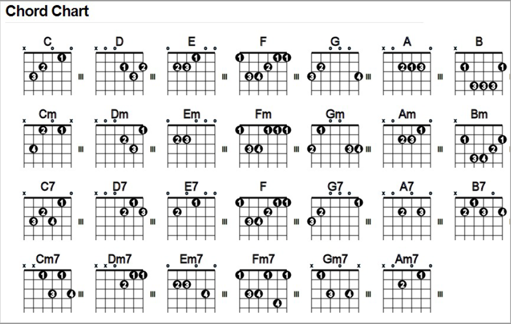 27 MUST Know Guitar Chords For Beginners