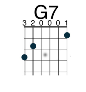 Fisting guitar chords