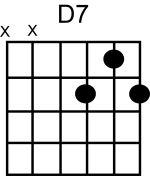D 7 Chord Guitar How to Play D7 Chord o...