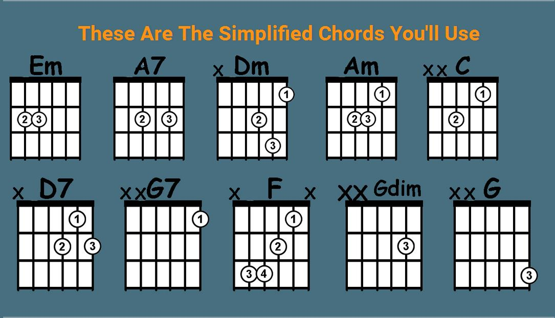 10 Chords Every Guitarist Needs To Know
