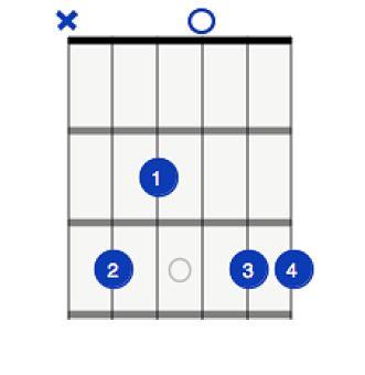 4 hand picked beginner guitar chords best beginner guitar lessons. Black Bedroom Furniture Sets. Home Design Ideas